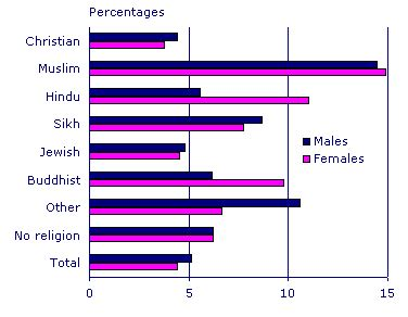 muslim statistics (education and employment) wikiislam