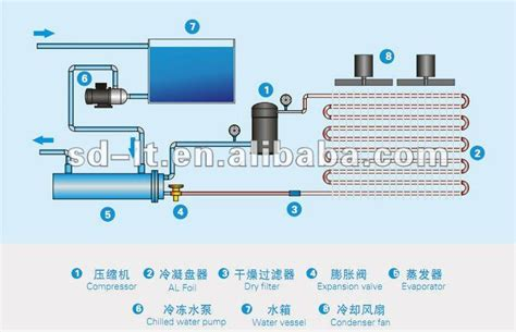 air cooled chiller refrigeration system buy chillerair
