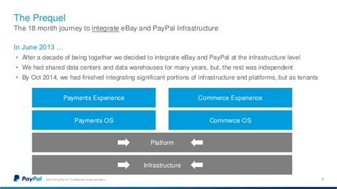 ebay and paypal launching paypal the ebay paypal tech separation