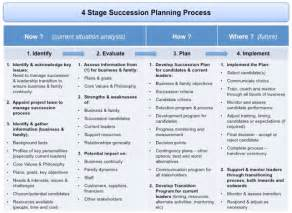 succession planning and transition management the