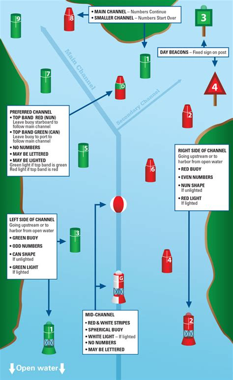 what color are safe water markers boating markers related keywords boating markers
