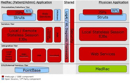 jee architecture diagram 2 weblogic server 9 integration2 html
