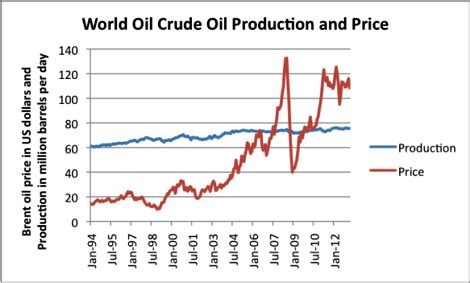 gdp growth must slow as oil limits are reached | oilprice.com