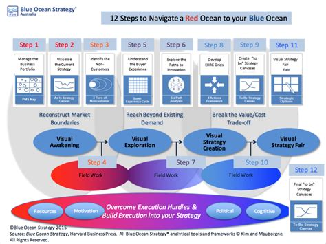 blue strategy the competition irrelevant blue strategy used by strategy to performance