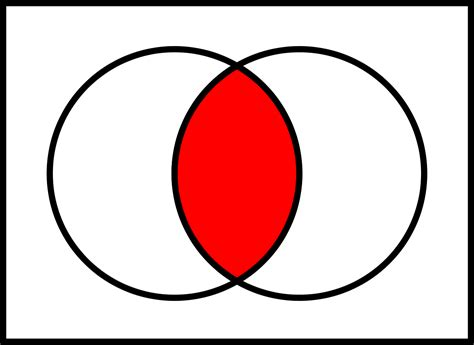 intersection venn diagram intersection set theory