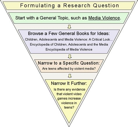 what is the research research question research help from start to finish