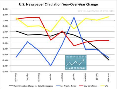 audit bureau of circulations newspapers u s newspaper circulation y y change business insider