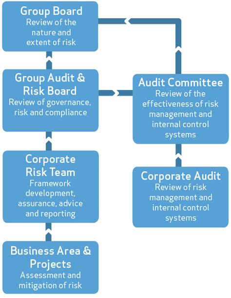 corporate governance framework diagram principal risks and uncertainties