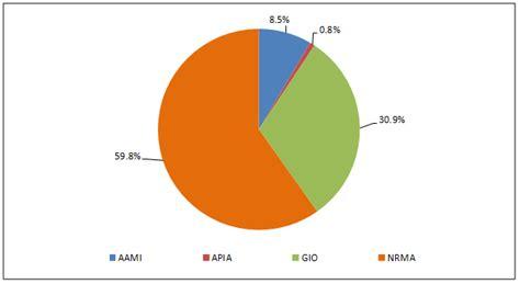 Gio Ctp Insurance by Act Compulsory Third Insurance Regulator Annual