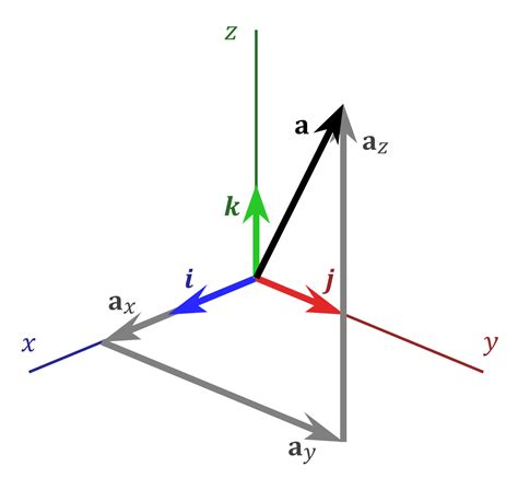imagenes de vectores unitarios standard basis wikipedia