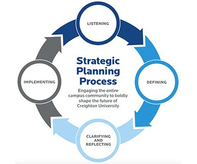 what is the process or steps involved in planning? quora