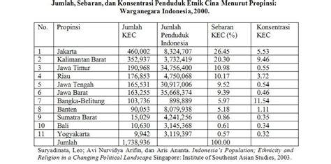 Etnis Tionghoa Di Indonesia sejarah migrasi dan populasi kelompok etnis tionghoa