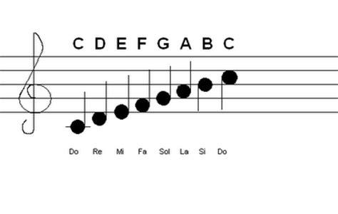 cara membuat not balok do c cara membaca not balok patritur dari kunci g music