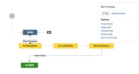 jira workflow transition 5 recipes to make your work flow in jira codecentric ag