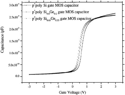 mos capacitor mode of operation cryogenic performance of ultrathin oxide mos capacitors with in situ doped p poly si1 xgex and