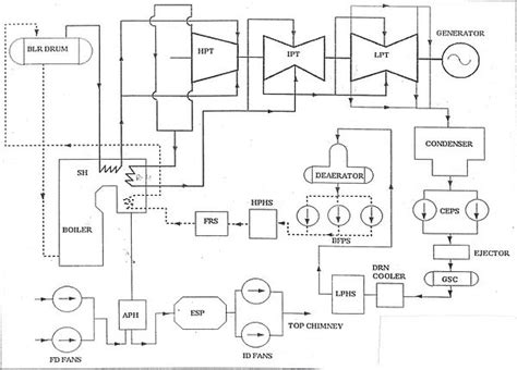 layout of thermal power plant pdf application of cfd in thermal power plants