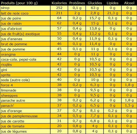 lista alimenti calorie tableau des calories boissons