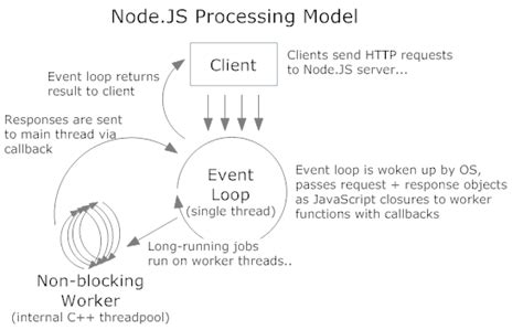 design pattern javascript node js how the single threaded non blocking io model works in