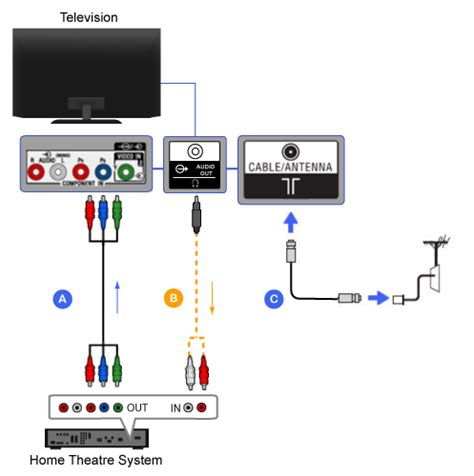 how to connect sony home theater system to samsung tv