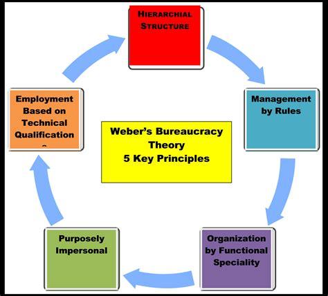 exle of bureaucracy managing organization design management tools