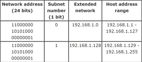 subnetting tutorial class b ip tutorial subnet mask and subnetting