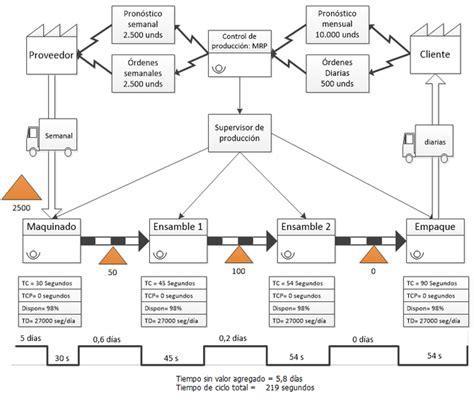 cadena de suministro vsm mapas del flujo de valor vsm ingenier 237 a industrial