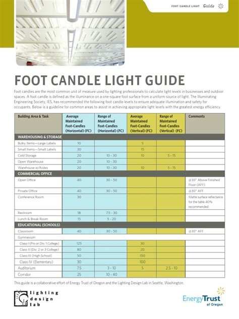 ies lighting handbook recommended light levels foot candle light guide lighting