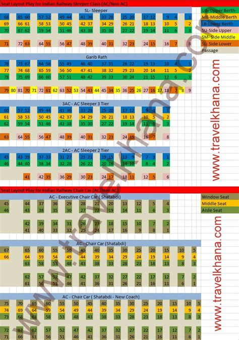 seats availability in trains by number seat map layout and numbering of indian railway coach