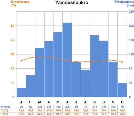 diagramme ombrothermique climat equatorial voyager en c 244 te d ivoire