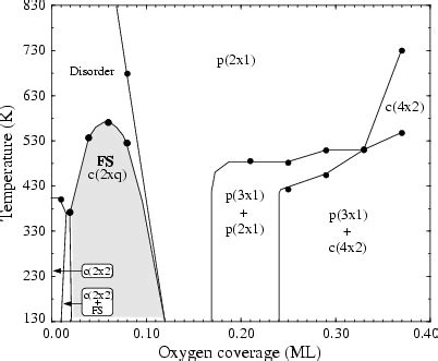 phase diagram for o2 impurity induced changes of overlayer symmetry and of