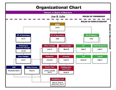 Flow Chart Template Google Simple Flow Chart Template 5 Google Docs Flowchart Create A Sle Flow Chart Template Docs