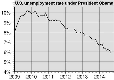 black unemployment under obama chart proof liberals believe blacks are inferior page 8 us