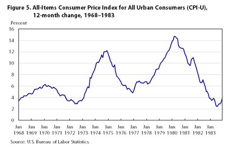 Us Rent Prices by One Hundred Years Of Price Change The Consumer Price