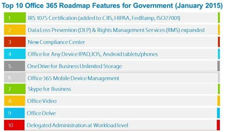 Office 365 Government Office 365 Top 10 Government Roadmap Features Microsoft