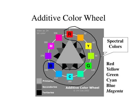 additive color wheel ppt physics of color powerpoint presentation id 5137353