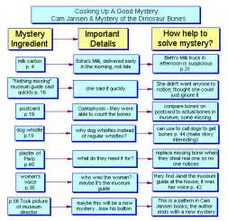 Mystery Novel Outline Template by Software Templates For Grade 3 Literacy Themes