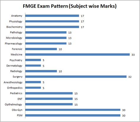 exam pattern of jam 2016 fmge online coaching moksh overseas education consultants
