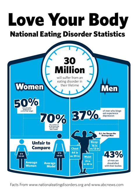 eating out statistics 2016 eating disorders statistics body image therapy center in