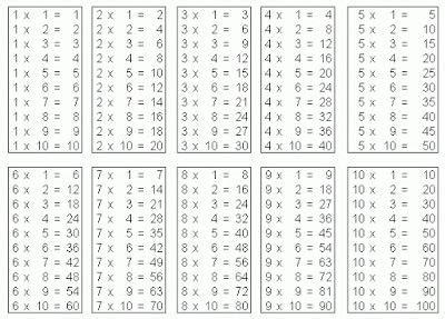 print multiplication table in unix pinterest the world s catalog of ideas