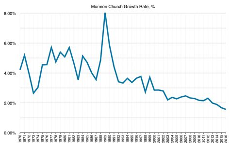 growth of the lds church