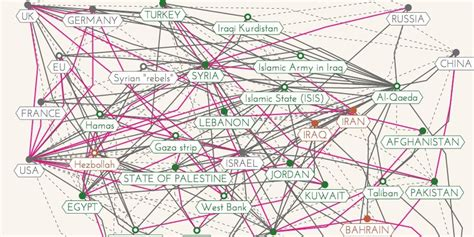 middle east relationship map middle east relationships explained through an