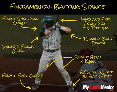 proper softball swing softball batting stance images frompo