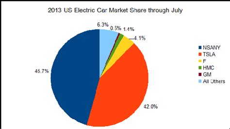 Electric Vehicle Market Tesla Tesla S Contrarian Economics Rethinking Utopian Economics