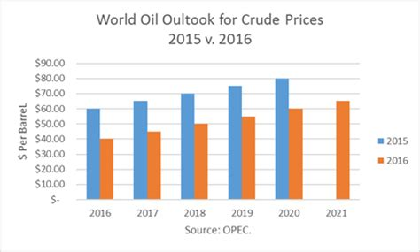 opec's world oil outlook: a shocker the united states