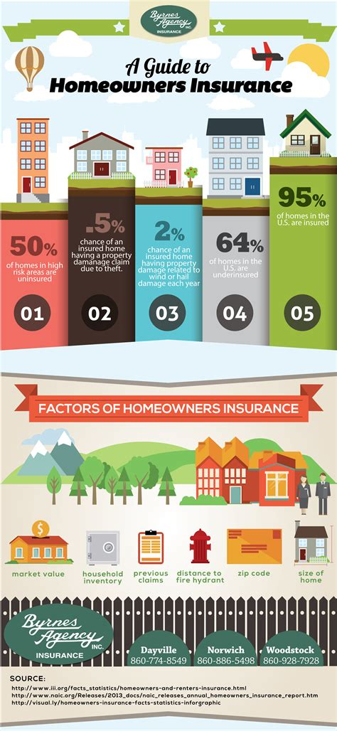how much is annual home insurance 28 images who has