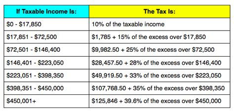 tax brackets irs 2016 disadvantages of the roth ira not all is what it seems