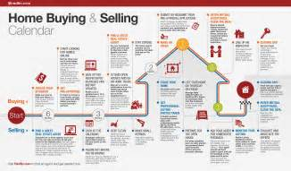 calendar home home buying and selling calendar redfin