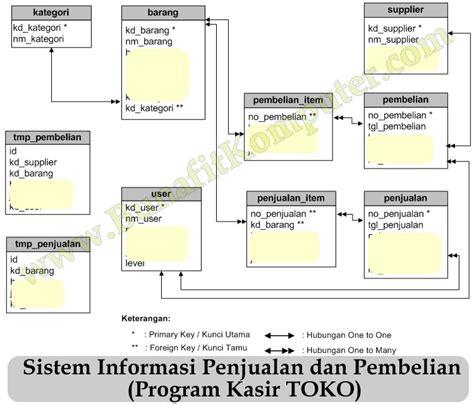 aplikasi pembuat diagram erd program kasir toko php mysql bunafit komputer