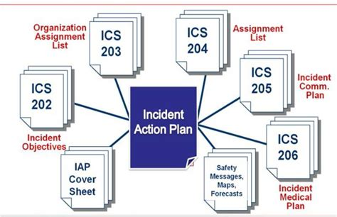 ics planning section incident action plan reliance on an incident action plan