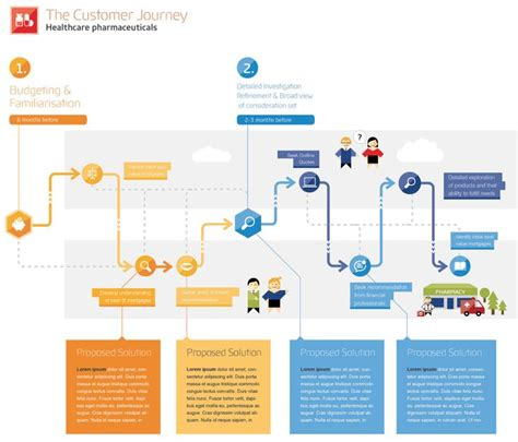 design concept experience customer journey infographic concept for a pitch user